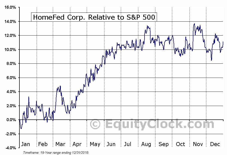 HOFD Relative to the S&P 500