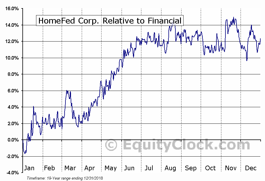HOFD Relative to the Sector