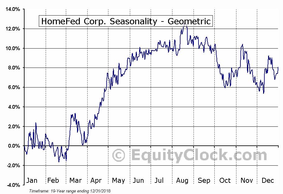 HomeFed Corp. (OTCMKT:HOFD) Seasonality