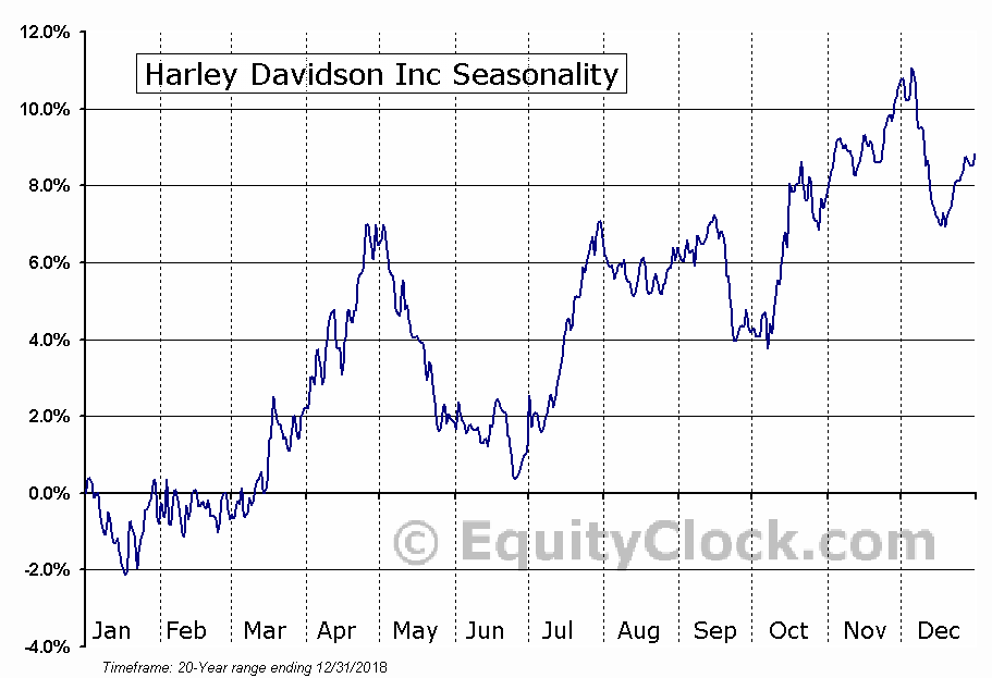 Harley-Davidson, Inc. (HOG) Seasonal Chart