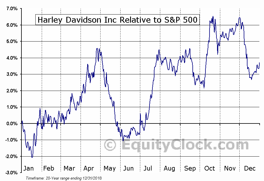 HOG Relative to the S&P 500
