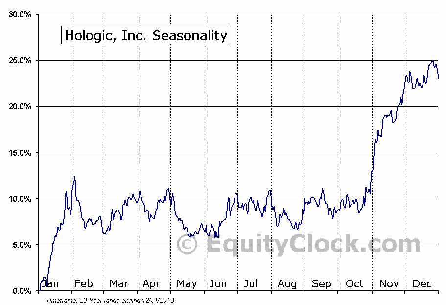 Hologic, Inc. (HOLX) Seasonal Chart