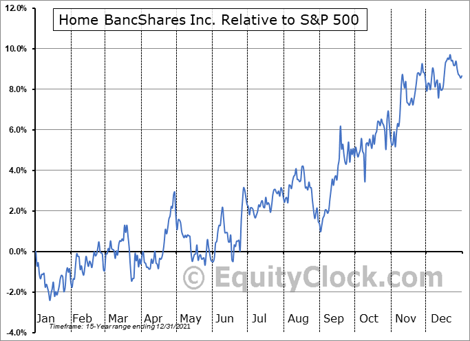 HOMB Relative to the S&P 500
