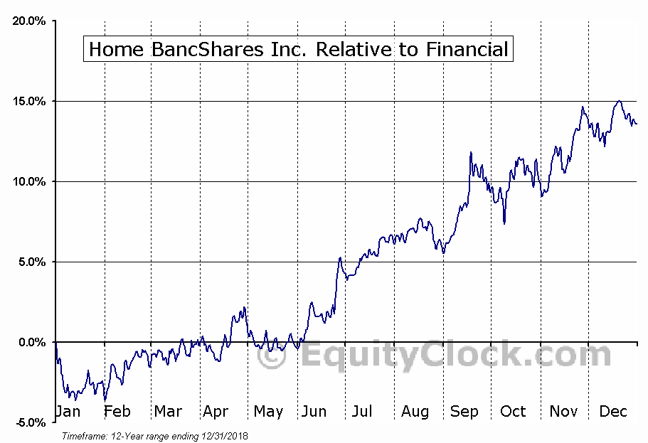 HOMB Relative to the Sector