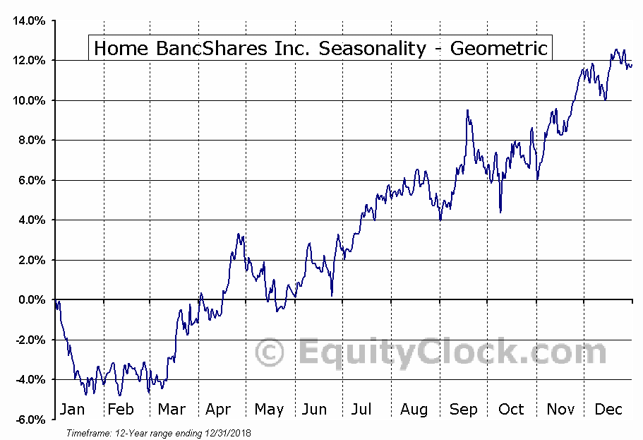 Home BancShares Inc. (NASD:HOMB) Seasonality