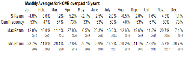 Monthly Seasonal Home BancShares Inc. (NASD:HOMB)