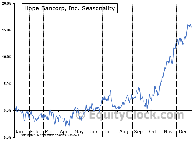 Hope Bancorp, Inc. Seasonal Chart
