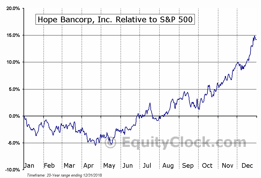HOPE Relative to the S&P 500