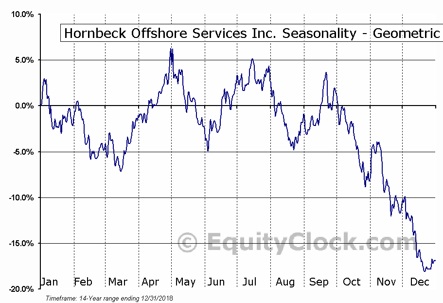 Hornbeck Offshore Services Inc. (NYSE:HOS) Seasonality