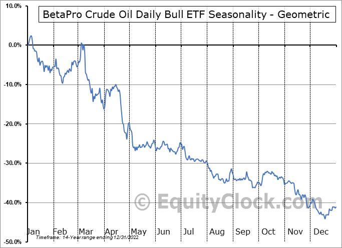 BetaPro Crude Oil 2x Daily Bull ETF (TSE:HOU.TO) Seasonality
