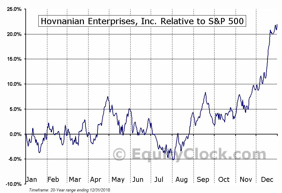 HOV Relative to the S&P 500