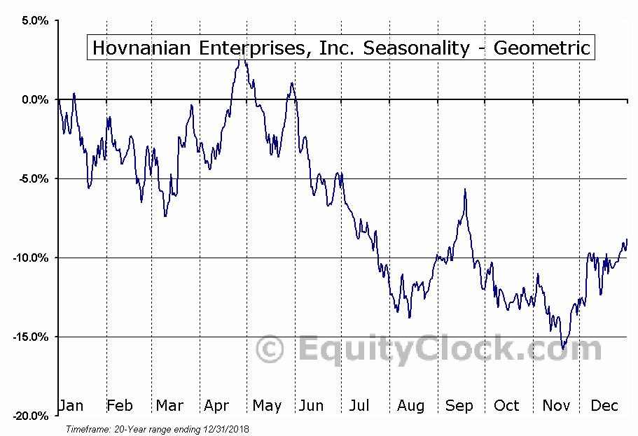 Hovnanian Enterprises, Inc. (NYSE:HOV) Seasonality