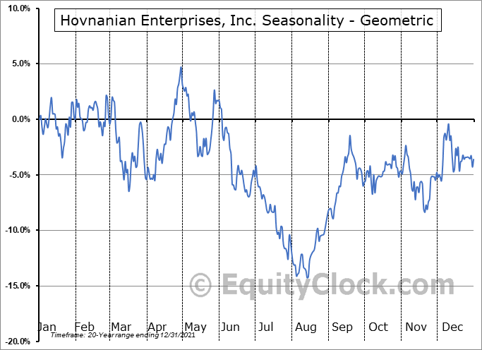 Hovnanian Enterprises, Inc. (NYSE:HOV) Seasonality