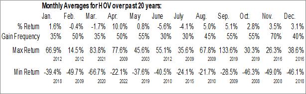 Monthly Seasonal Hovnanian Enterprises, Inc. (NYSE:HOV)