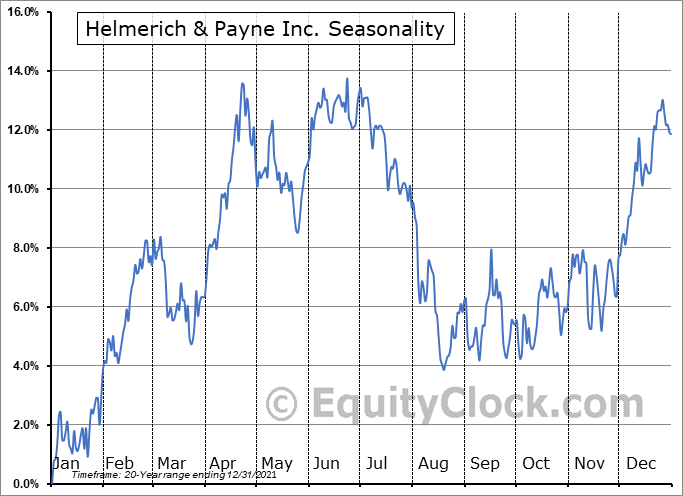 Helmerich & Payne, Inc. Seasonal Chart