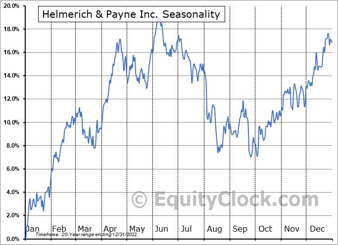 Helmerich & Payne Inc. (NYSE:HP) Seasonality
