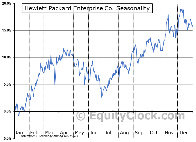 Hewlett Packard Enterprise Company Seasonal Chart