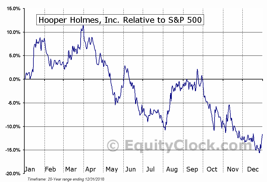 HPHWQ Relative to the S&P 500