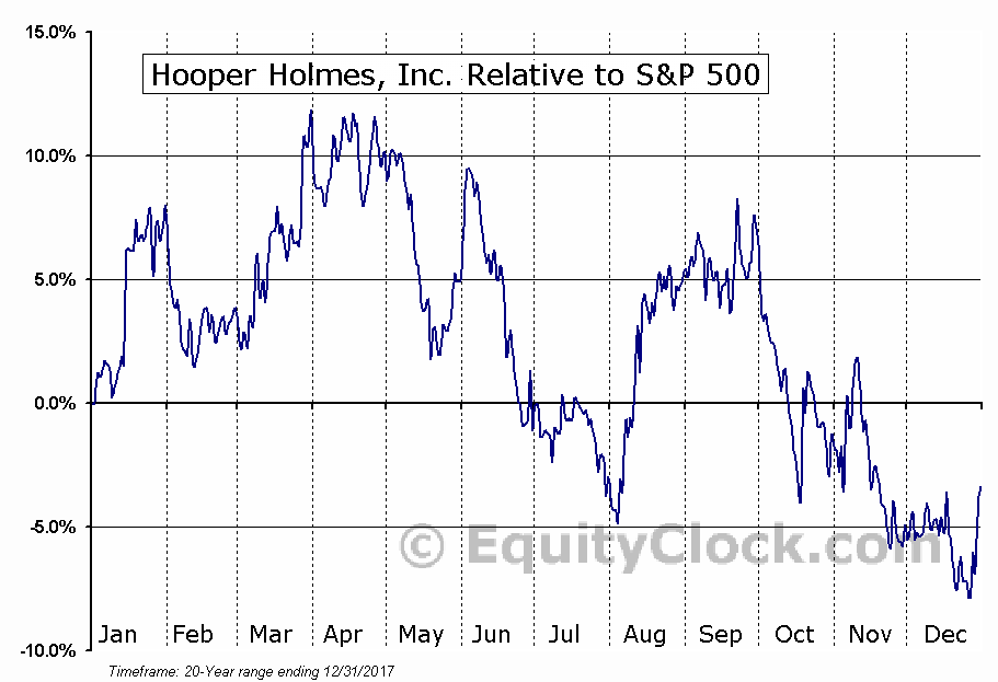 HPHW Relative to the S&P 500