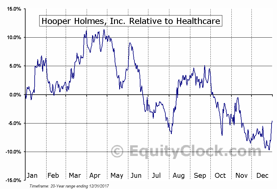 HPHW Relative to the Sector