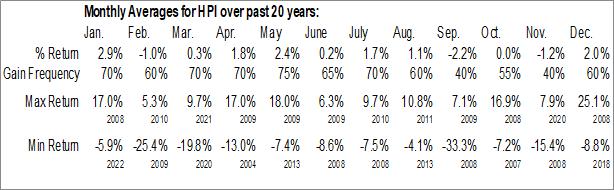 Monthly Seasonal John Hancock Preferred Income Fund (NYSE:HPI)