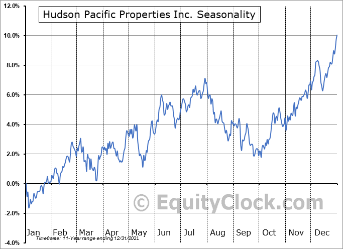 Hudson Pacific Properties, Inc. Seasonal Chart