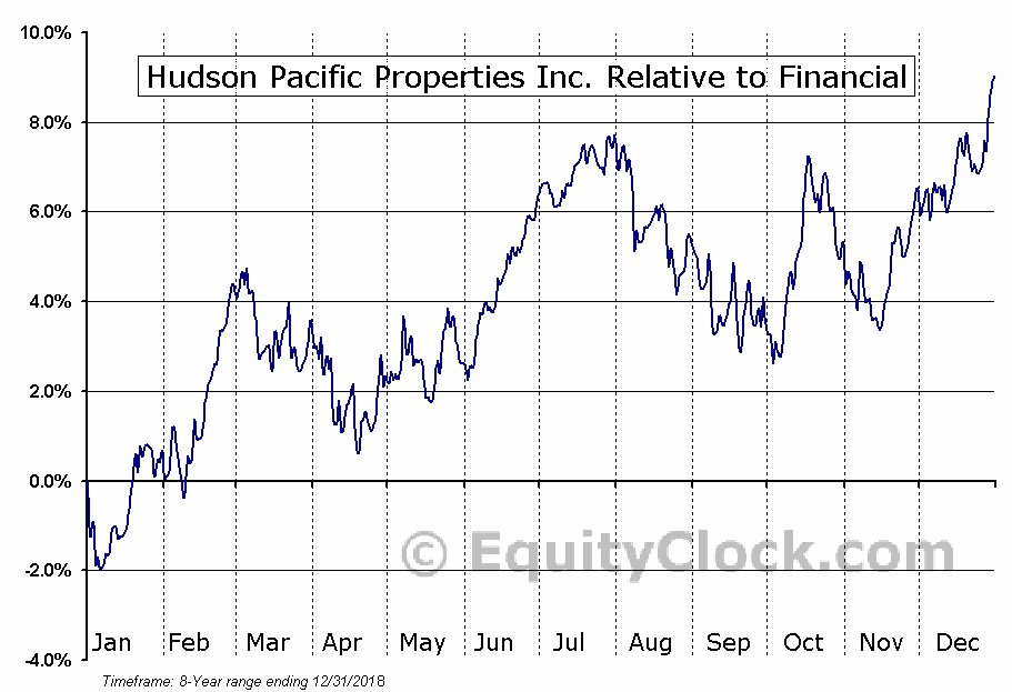 HPP Relative to the Sector