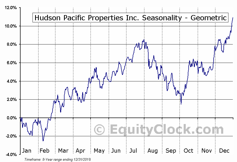 Hudson Pacific Properties Inc. (NYSE:HPP) Seasonality