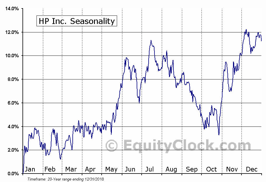 HP Inc. (HPQ) Seasonal Chart