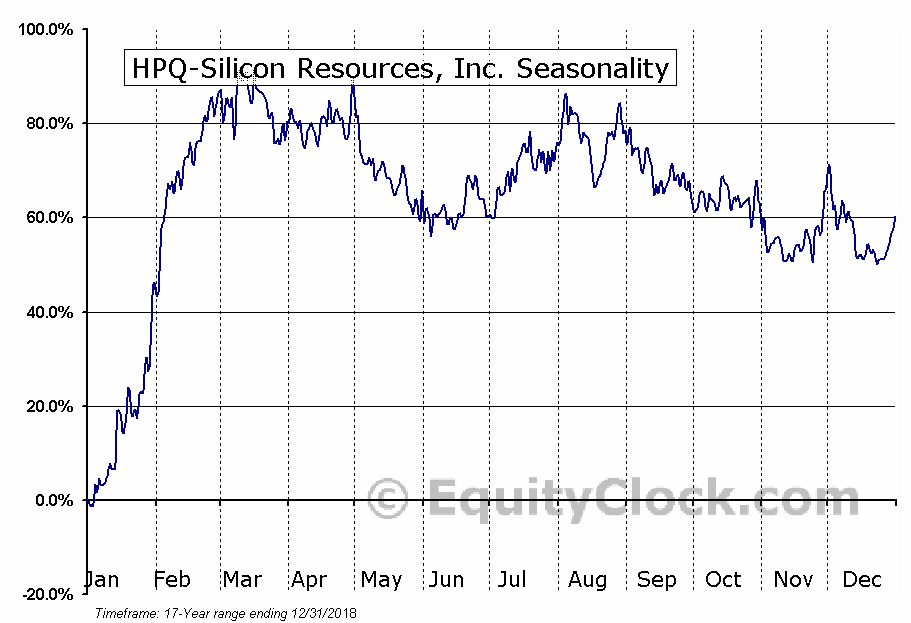 HPQ-Silicon Resources, Inc. (TSXV:HPQ) Seasonality