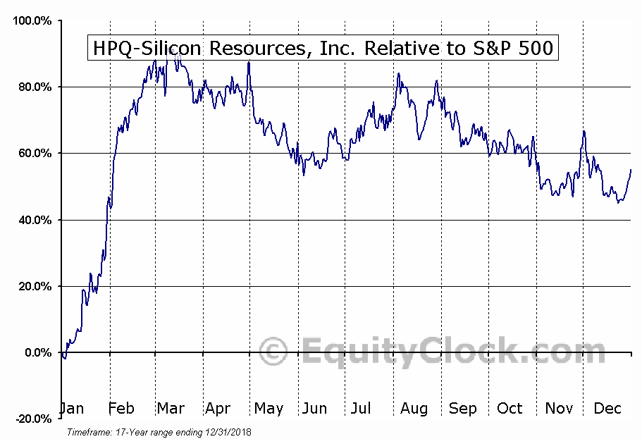 HPQ.V Relative to the S&P 500