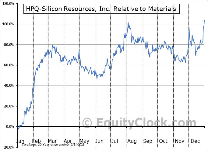 HPQ.V Relative to the Sector