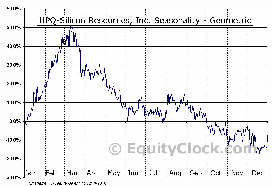 HPQ-Silicon Resources, Inc. (TSXV:HPQ.V) Seasonality