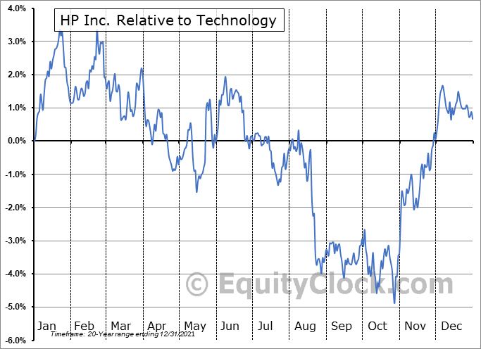 HPQ Relative to the Sector
