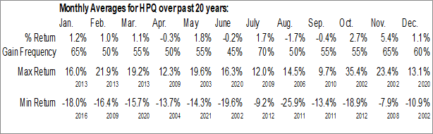 Monthly Seasonal HP Inc. (NYSE:HPQ)