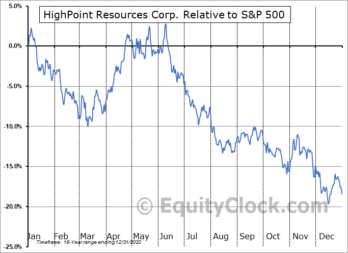 HPR Relative to the S&P 500