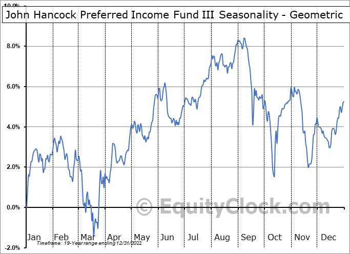 John Hancock Preferred Income Fund III (NYSE:HPS) Seasonality