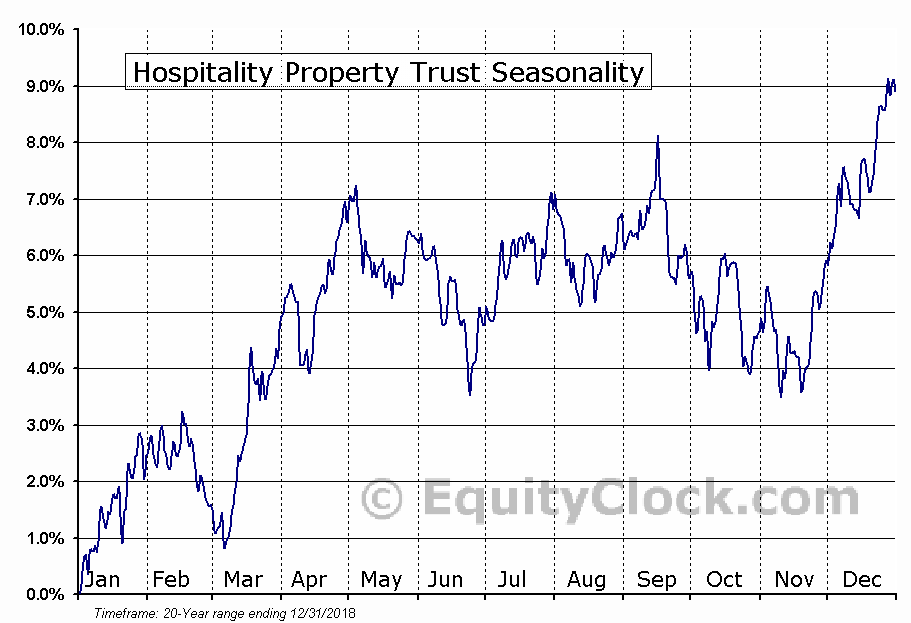 Hospitality Properties Trust (HPT) Seasonal Chart