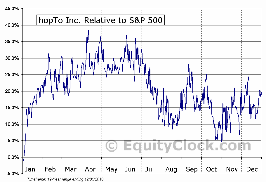 HPTO Relative to the S&P 500