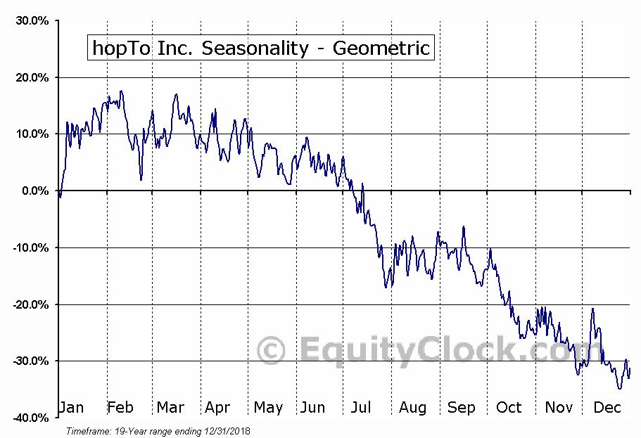 hopTo Inc. (OTCMKT:HPTO) Seasonality
