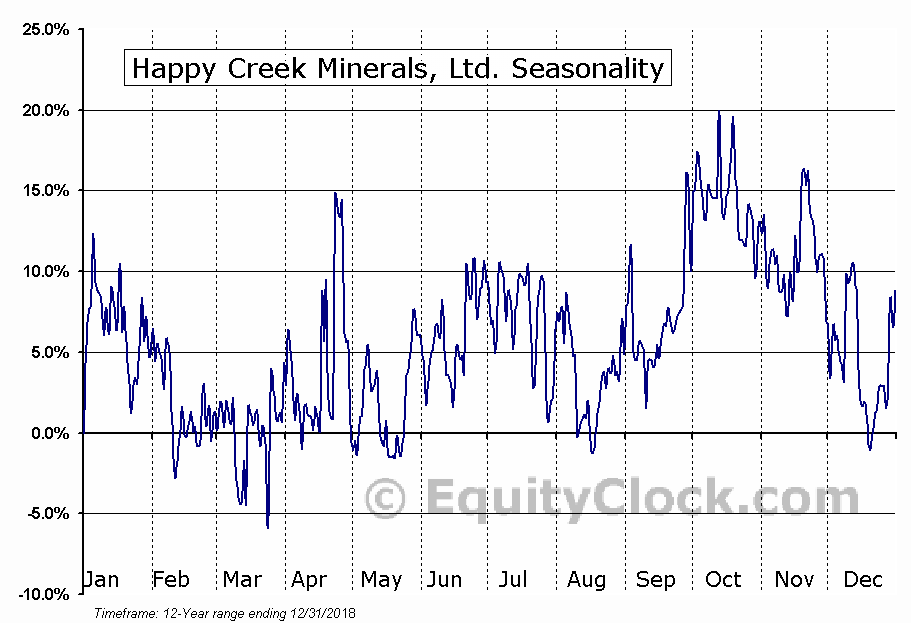 Happy Creek Minerals, Ltd. (TSXV:HPY.V) Seasonality