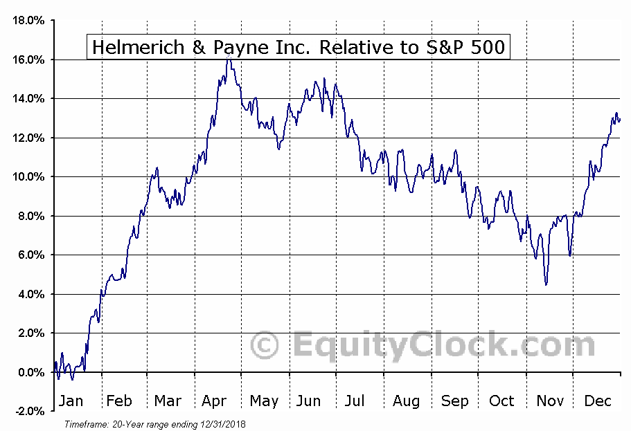HP Relative to the S&P 500
