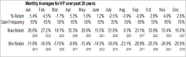 Monthly Seasonal Helmerich & Payne Inc. (NYSE:HP)