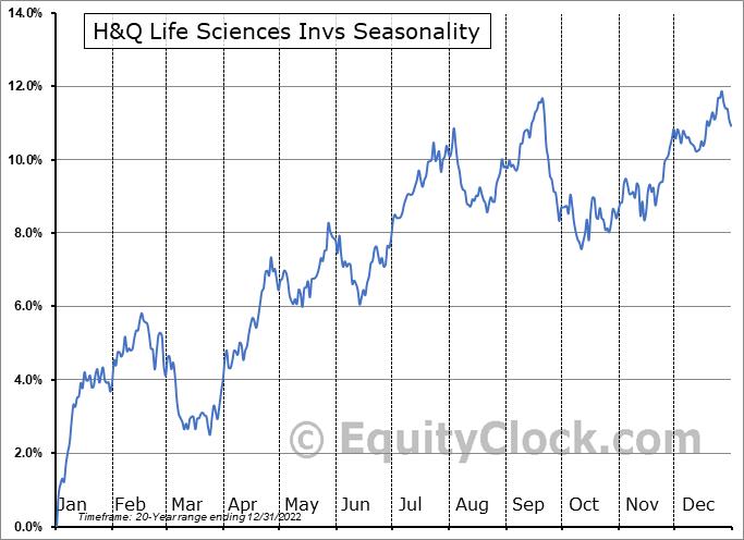 H&Q Life Sciences Invs (NYSE:HQL) Seasonality