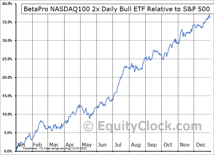 HQU.TO Relative to the S&P 500