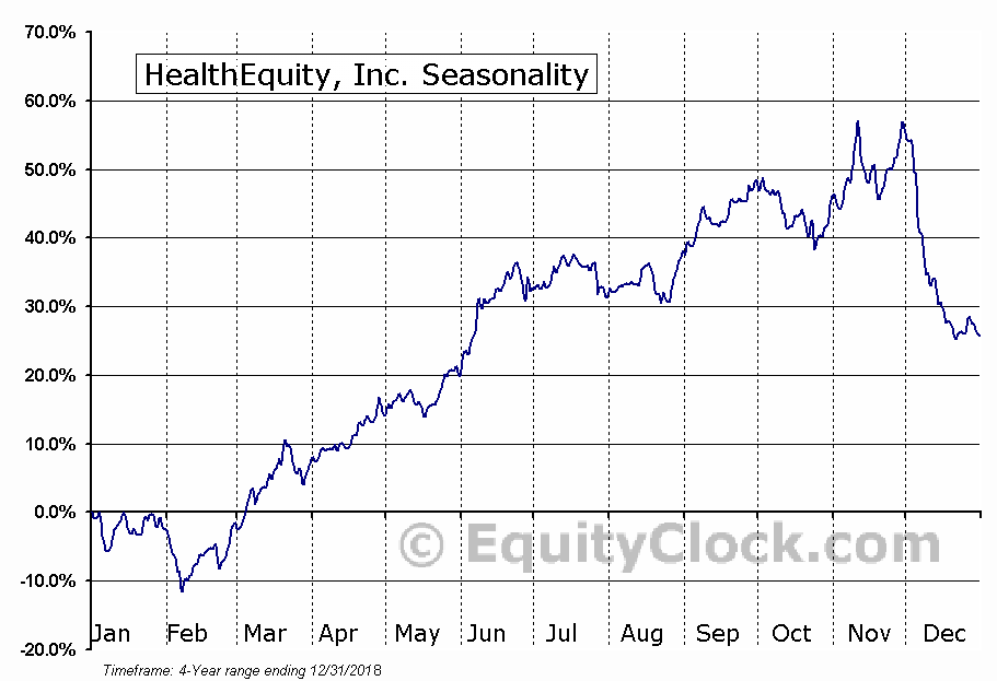 HealthEquity, Inc. (HQY) Seasonal Chart