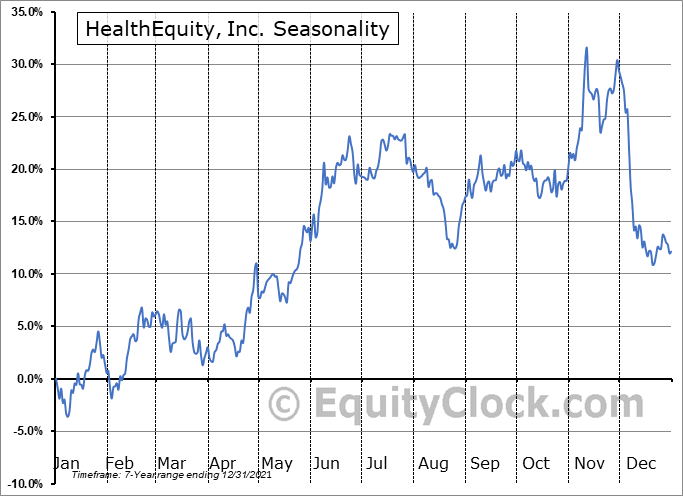 HealthEquity, Inc. Seasonal Chart