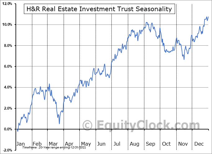 H&R Real Estate Investment Trust (TSE:HR/UN.TO) Seasonality