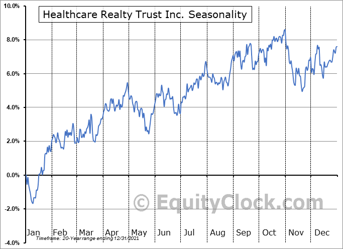 Healthcare Realty Trust Incorporated Seasonal Chart
