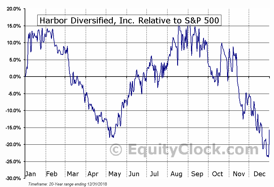 HRBR Relative to the S&P 500